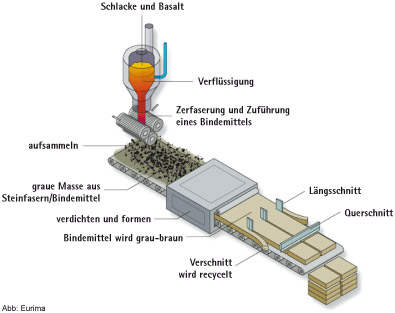 Mineral wool production