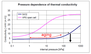 XPS-vacuum