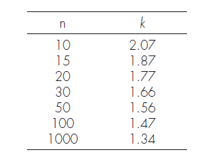declared value table
