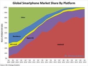 smartphoneosmarketshare.png