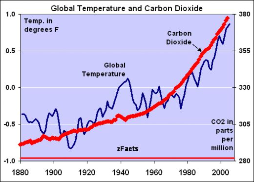 CO2 warming
