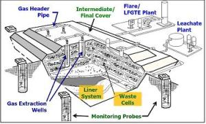 Landfill_gas_collection_system