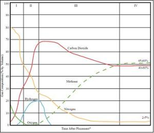 Percent_composition_of_each_major_component_of_landfill_gas_with_time