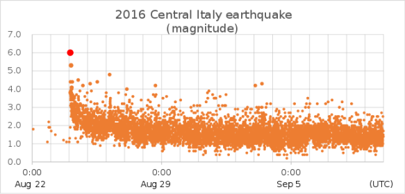 2016_central_italy_earthquake_magnitude-svg