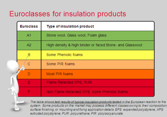 eurocalsses_for_insulation_products