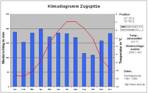 Klimadiagramm_Zugspitze_1961-1990