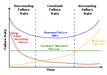 350px-Bathtub_curve.svg