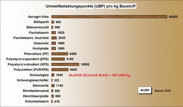 oekobilanz-ubp-waermedaemmung-2016 (1)