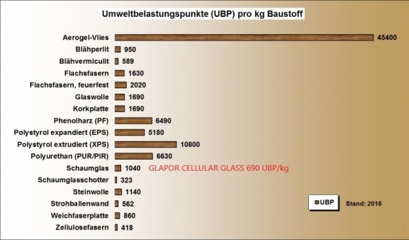 oekobilanz-ubp-waermedaemmung-2016